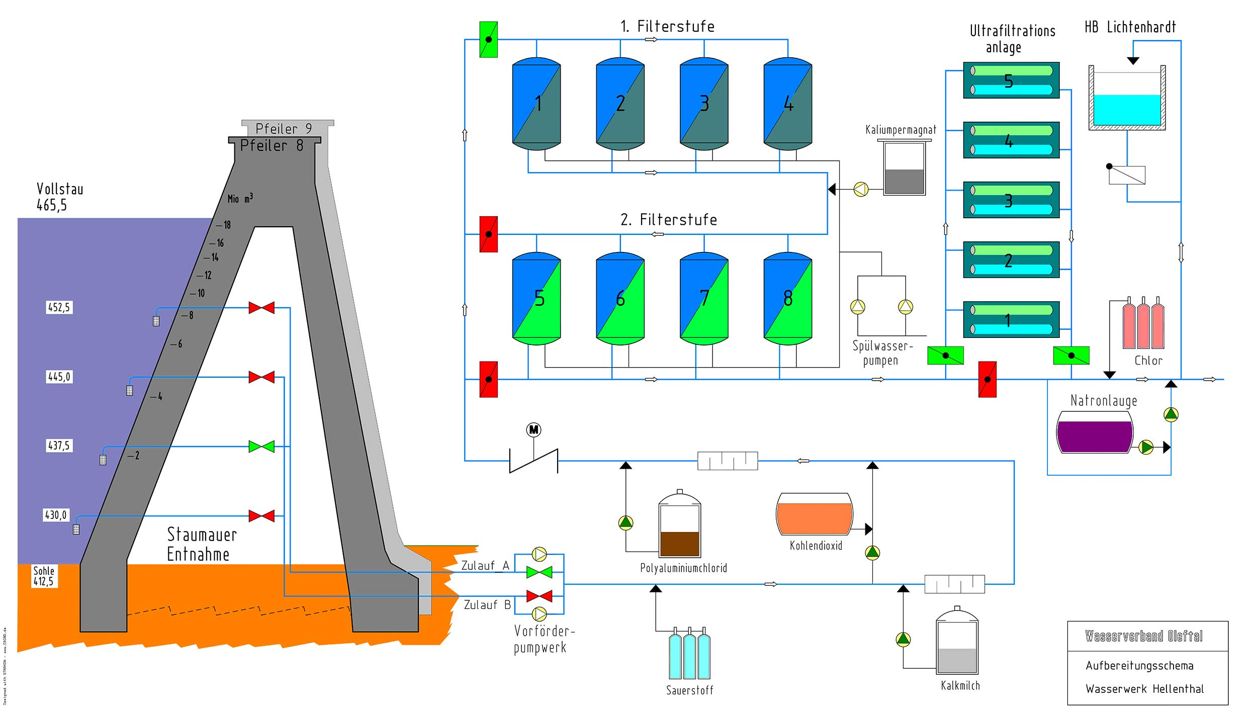 Schema Filterungsanlagen WVO